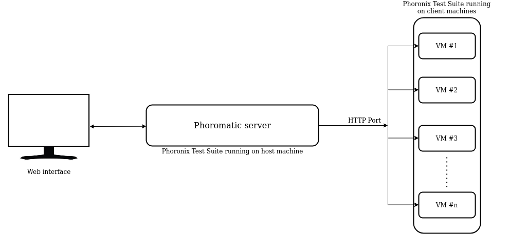 Phoromatic server-client architecture