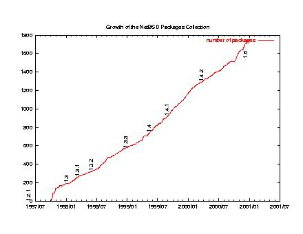 NetBSD pkgsrc growth